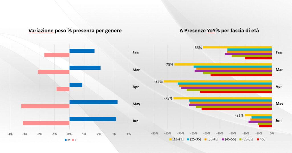 Profilo di genere e fascia di età dei consumatori – Fonte: Vodafone Analytics