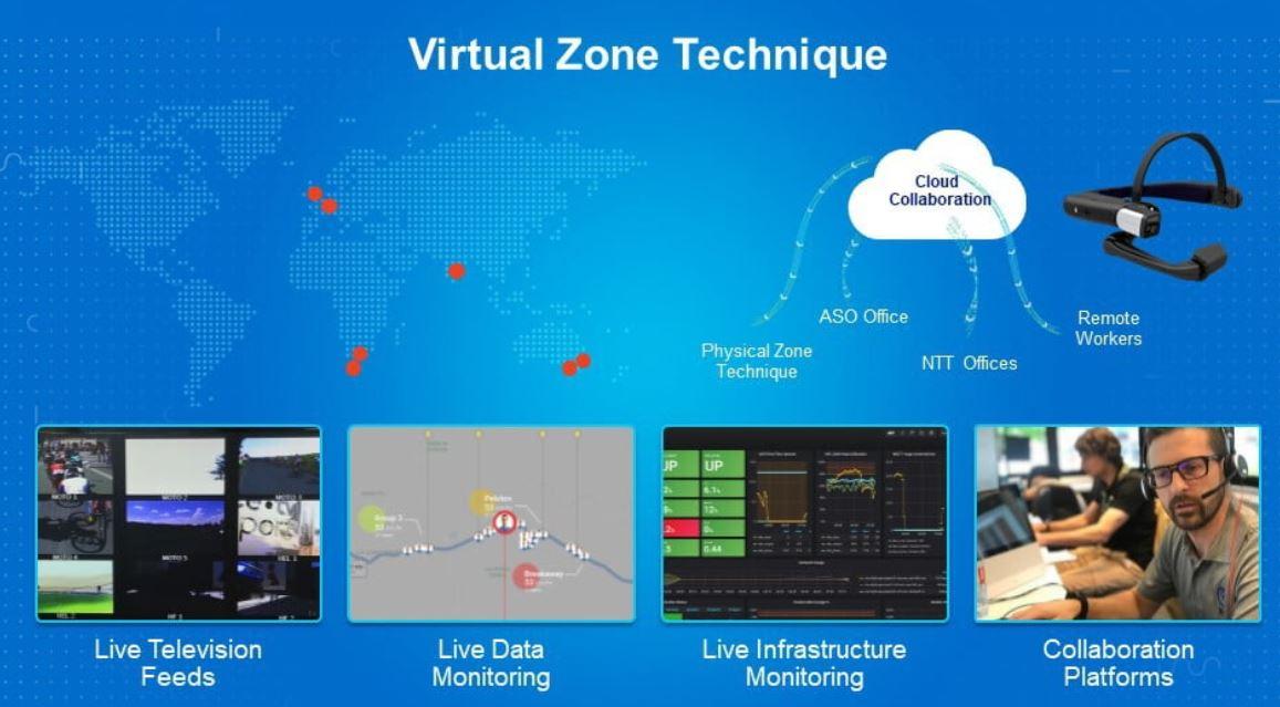 Virtual Zone Technique
