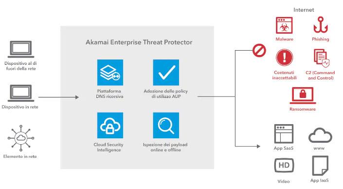 Akamai Enterprise Threat Protector