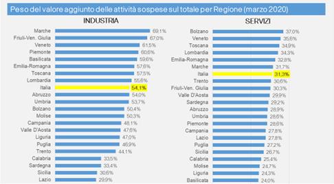Figura 1 – L'economia italiana e gli impatti del Covid