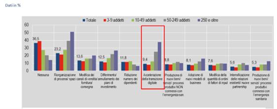 Figura 4 – Principali strategie di risposta alla crisi causata da emergenza Covid-19 per classi di addetti -Fonte: Istat, Giugno 2020