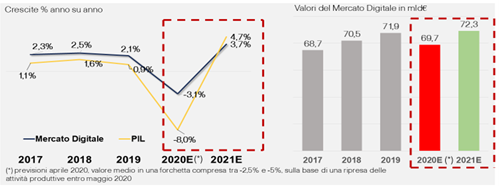 Figura 5 – Il digitale sarà una delle leve per recuperare produttività e margini nel 2021 -Fonte - DEF (aprile 2020) e Anitec-Assinform NetConsulting cube, giugno 2020