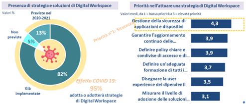 Figura 6 – Dallo Smart Working al Digital Workplace: il primo step verso una nuova azienda -Fonte: NetConsulting cube, maggio 2020