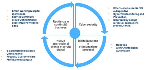 Figura 8 – L'emergenza ha determinato una visione sistemica del processo di trasformazione digitale -Fonte: NetConsulting cube, 2020