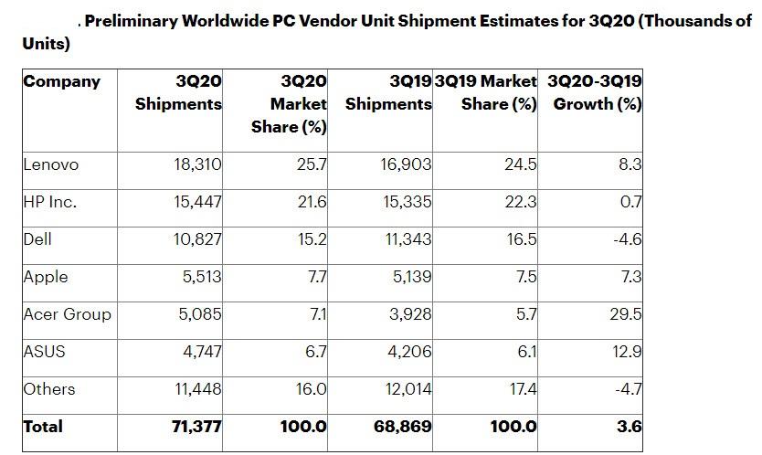 Gartner- I preliminari relativi al mercato PC Q3 2020
