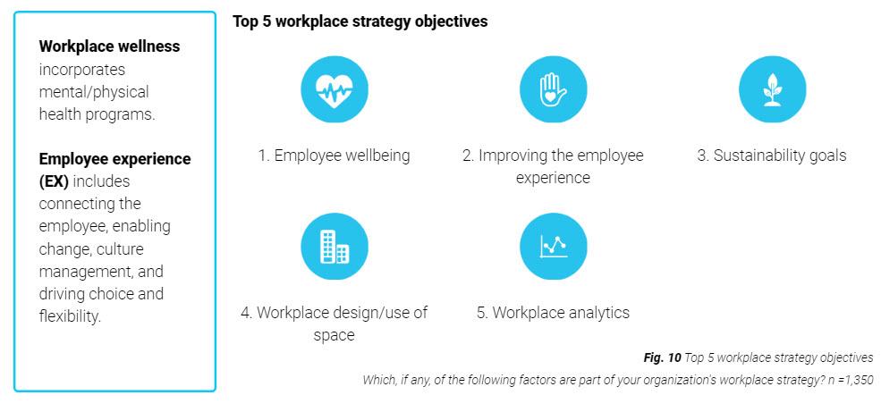 Gli obiettivi per il Workplace futuro