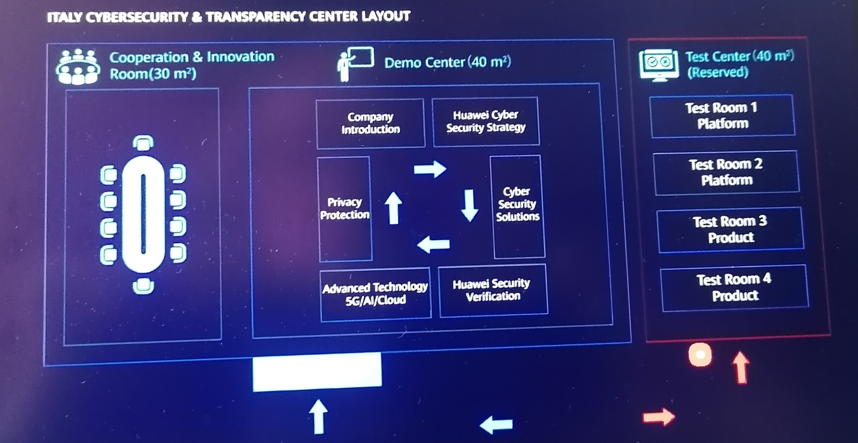 Huawei - Italy Cybertsecurity & Trasparency Center Layout