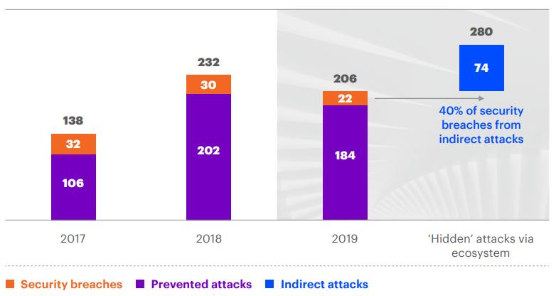 Il pericolo degli attacchi indiretti Fonte Global Security Report 2020 di Accenture