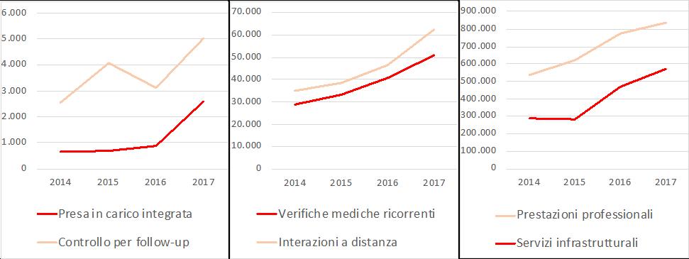 Andamento telemedicina DHS 2020