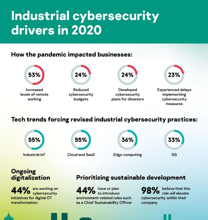 I driver per la cybersecurity industriale