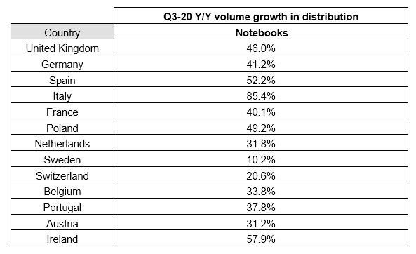 La crescita in volumi dei notebook