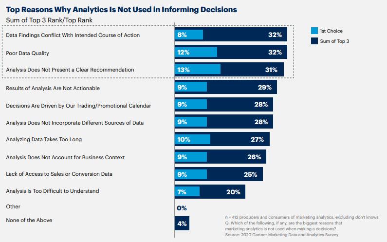 Le ragioni del mancato utilizzo degli analytics