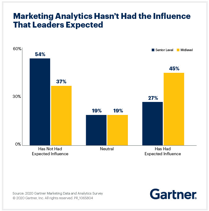 Marketing Analytics e influenza sulle decisioni (Fonte: Gartner)