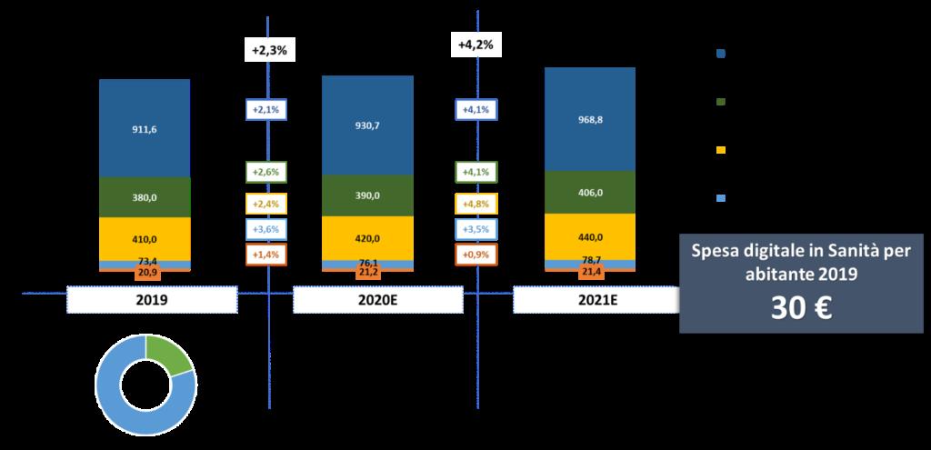 DHS 2020 - Il mercato della sanità digitale