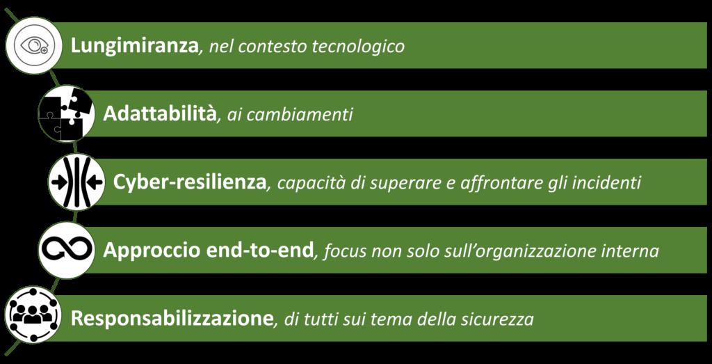 Principali elementi per affrontare i cyber-attacchi (Fonte: Accenture)