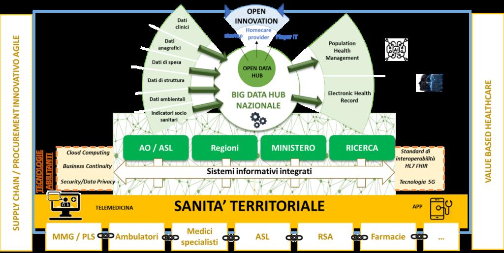 DHS 2020 - Sanità territoriale e supply chain