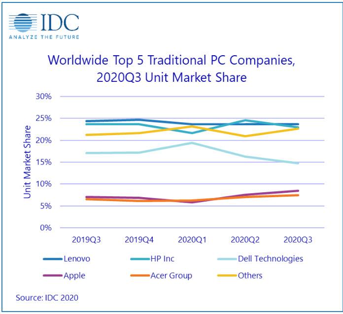 L'andamento di mercato dei diversi vendor (Fonte: Idc)