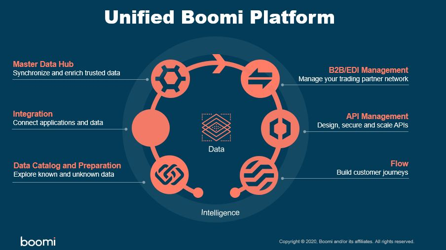 Unified Boomi Platform