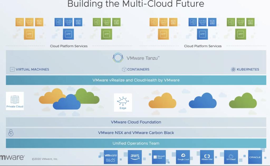 Vmworld 2020 - Il futuro del multicloud