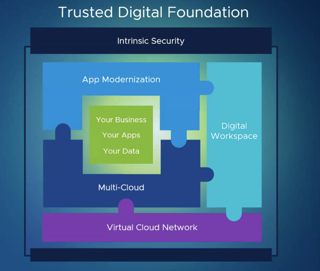 Vmworld 2020 - Trusted Cloud Infrastructure