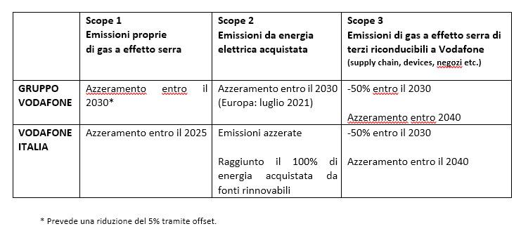 A confronto Vodafone Italia e Vodafone Gruppo obiettivi