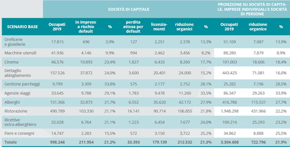 Cerved PMI 2020 - Impatto del Covid-19 sui settori più a rischio