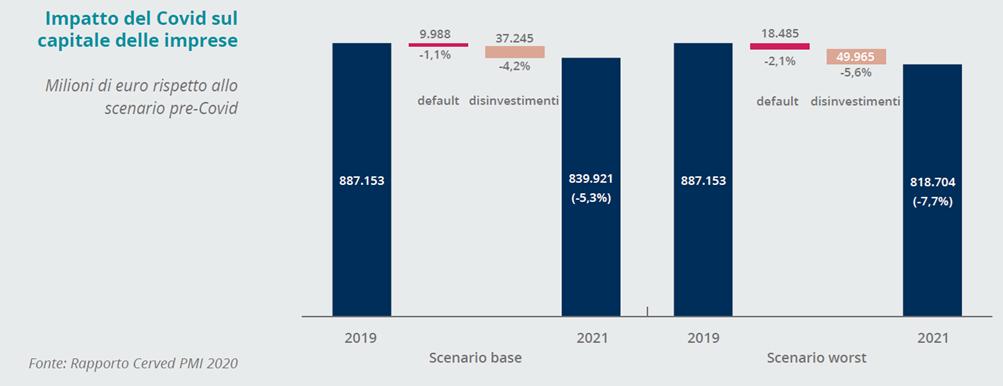 Cerved PMI 2020 - Impatto del Covid-19 sul capitale delle imprese