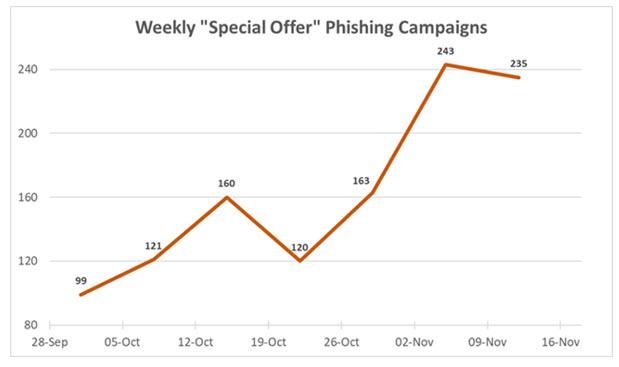 Check Point - Come sono cresciute le campagne di phishing settimana per settimana