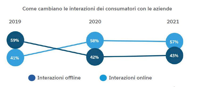 Come cambiano le interazioni delle aziende con i consumatori