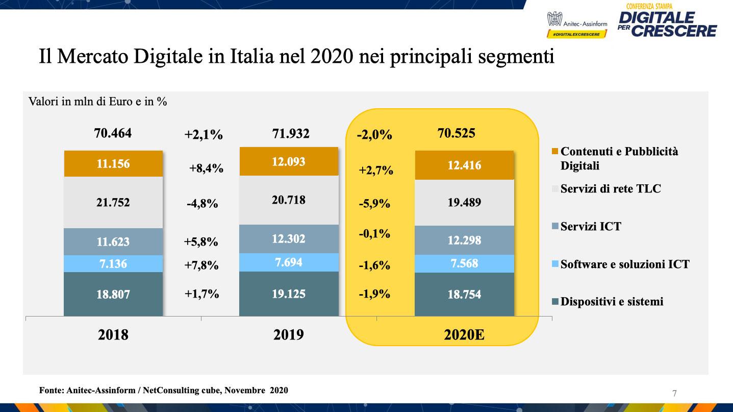 Conferenza stampa Digitale per Crescere - Il Mercato Digitale in Italia nel 2020 nei principali segmenti