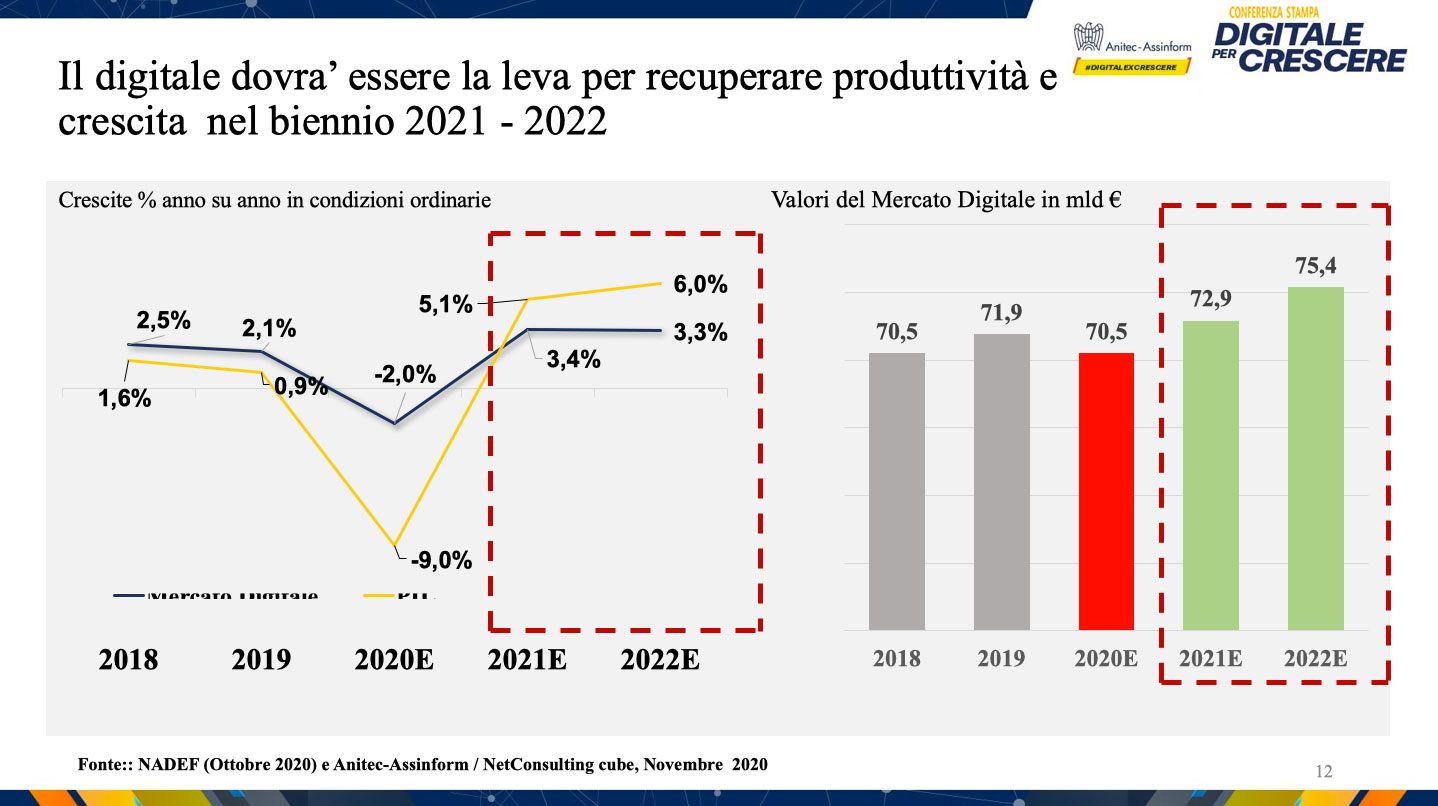 Conferenza stampa Digitale per Crescere - Il digitale dovrà essere la leva per recuperare produttività e crescita nel biennio 2021 - 2022