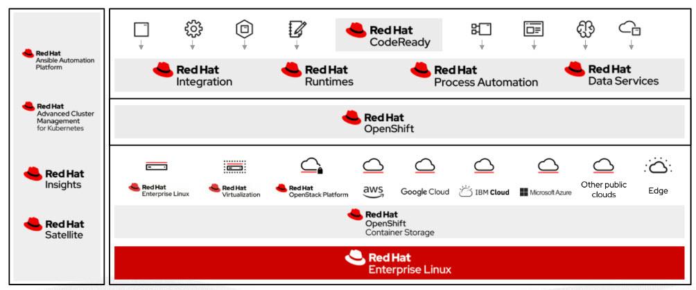 I vantaggi dell'integrazione in una open hybrid cloud architecture