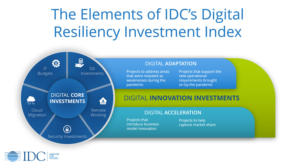 The Elements of IDC's Digital Resiliency Investment Index