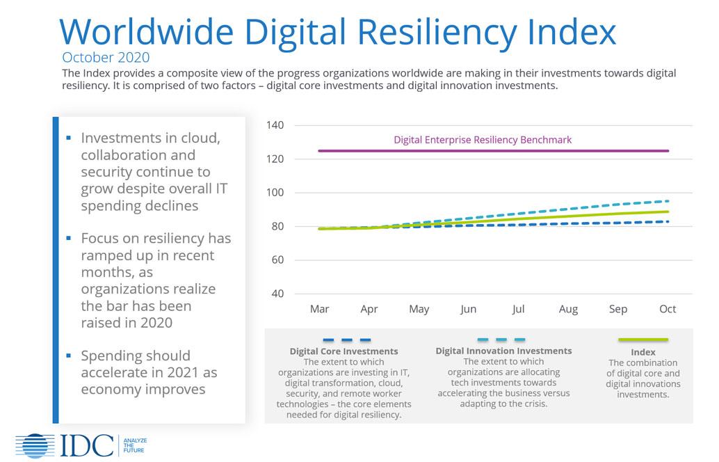 IDC's Worldwide Digital Resiliency Index