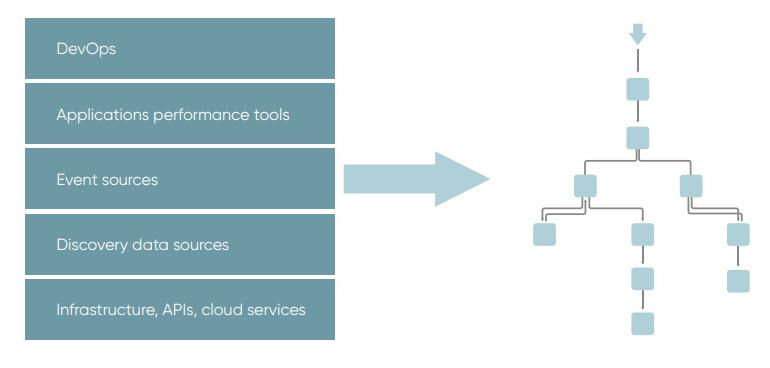 IT Operations Management - Visibilità