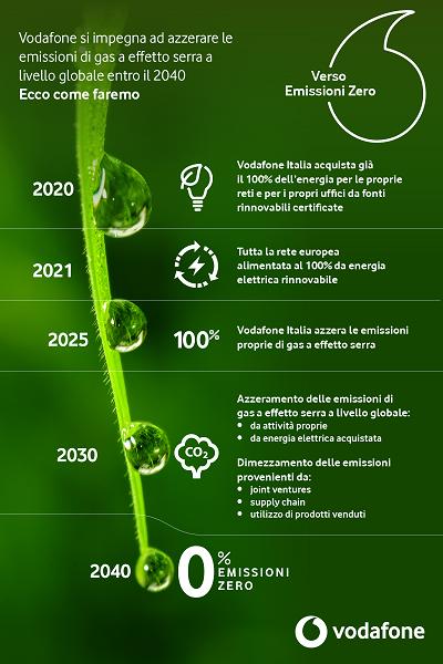 Infografica Vodafone Green