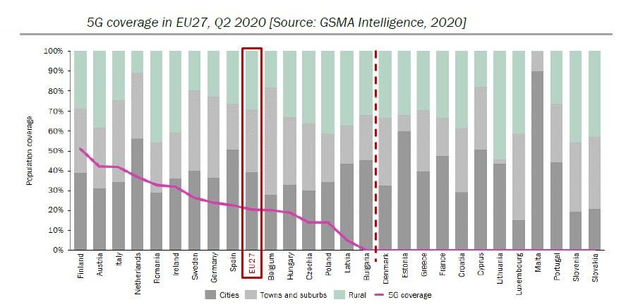 La copertura 5G in Europa riferita a Q2 2020