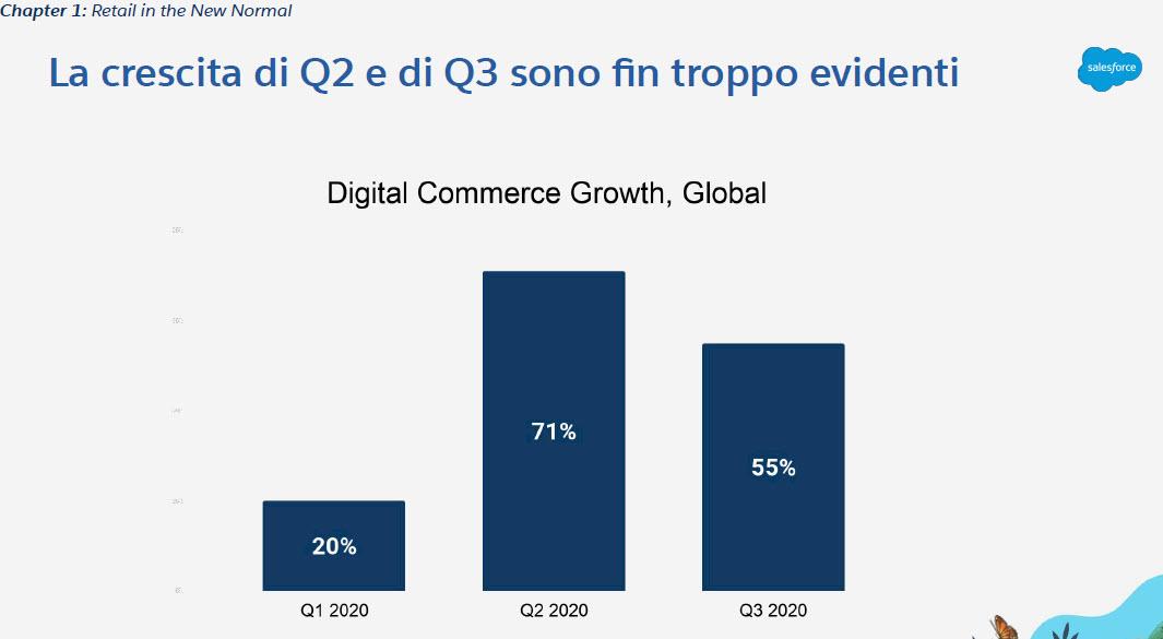 La crescita degli acquisti digitali (fonte: Salesforce)