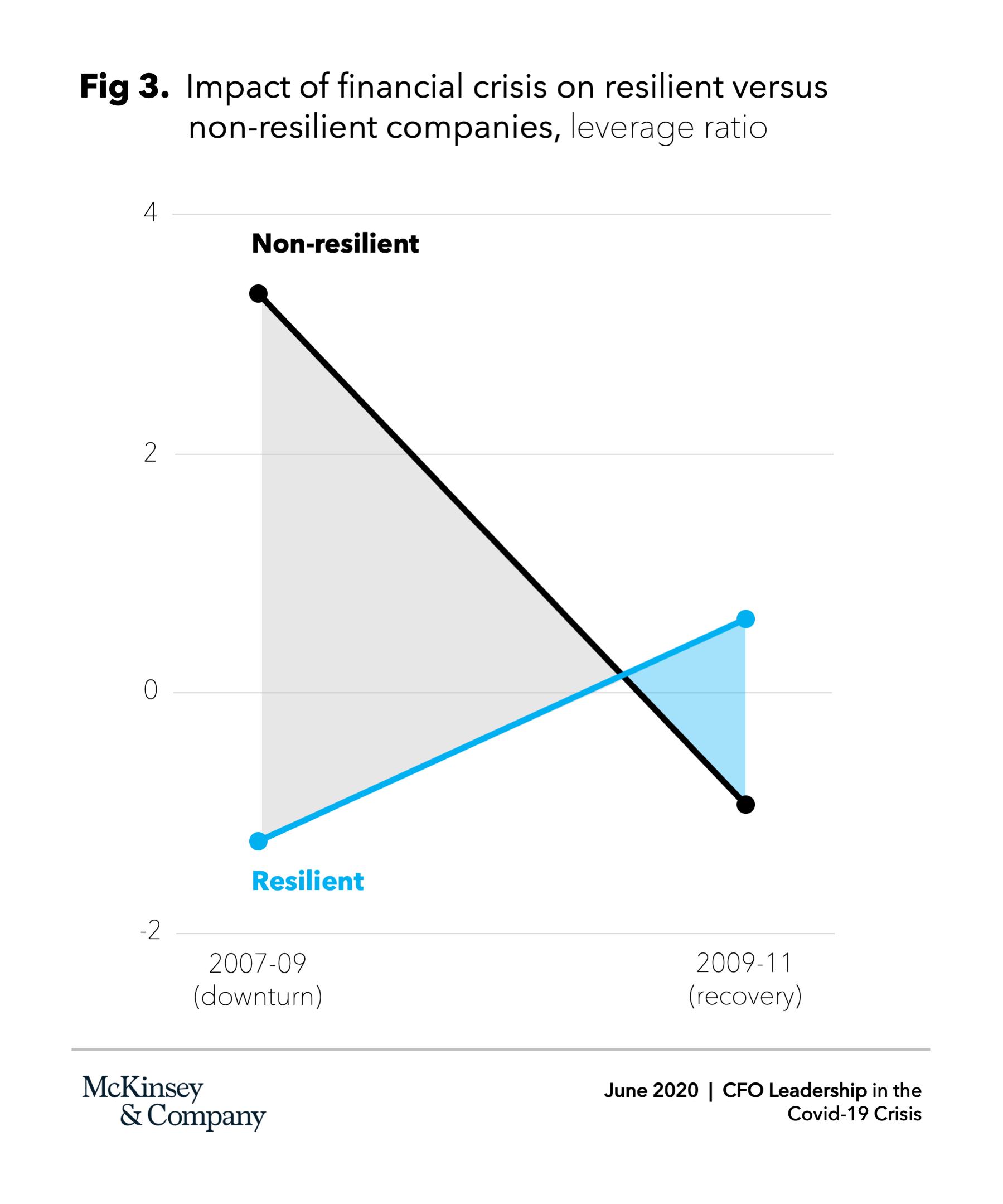 McKinsey - Società resilienti vs società non-resilienti