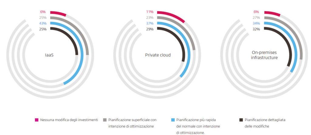 Organizzazioni che pianificano di verificare che i cambiamenti negli investimenti siano il più possibile ottimizzati