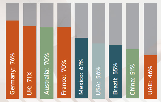Percentuale degli acquirenti intervistati che intende evitare il reso