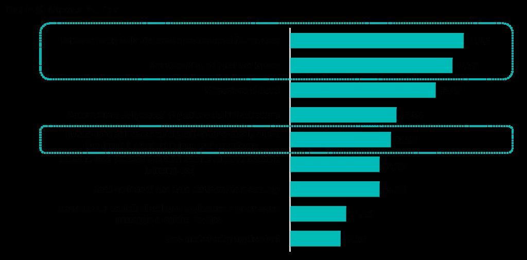 Le priorità dei CIO per il 2020-2021 - Fonte: indagine campionaria NetConsulting cube, Aprile 2020