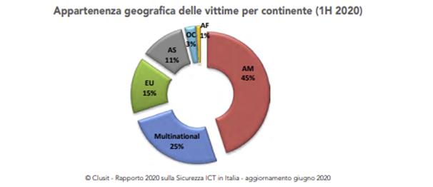 Rapporto Clusit 2020 - Distribuzione delle vittime per area geografica