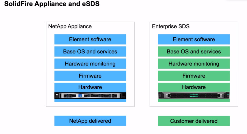 SolidFire eSDS
