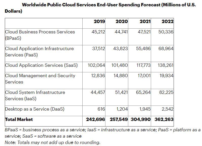 Gartner - Previsioni di spesa per il public cloud nei prossimi anni