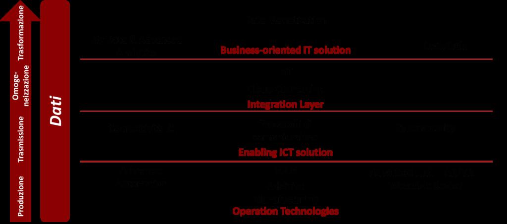 Le tecnologie alla base della Smart Enterprise – Fonte: NetConsulting cube, 2020