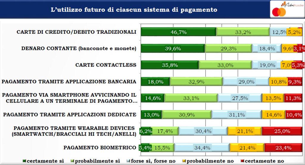Utilizzo futuro di ciascun sistema di pagamento (Fonte: AstraRicerche)