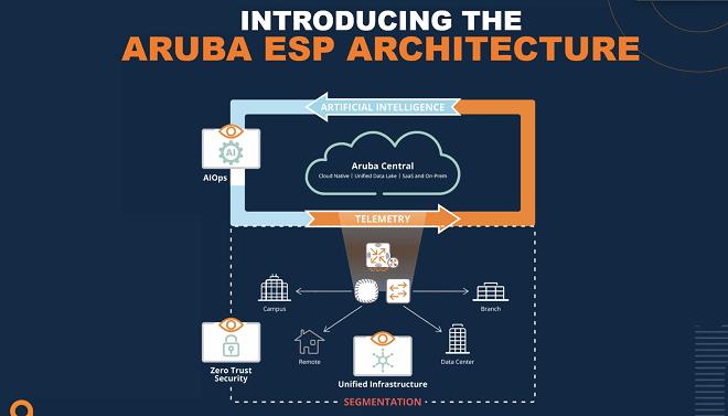 Aruba Esp - Architettura di base