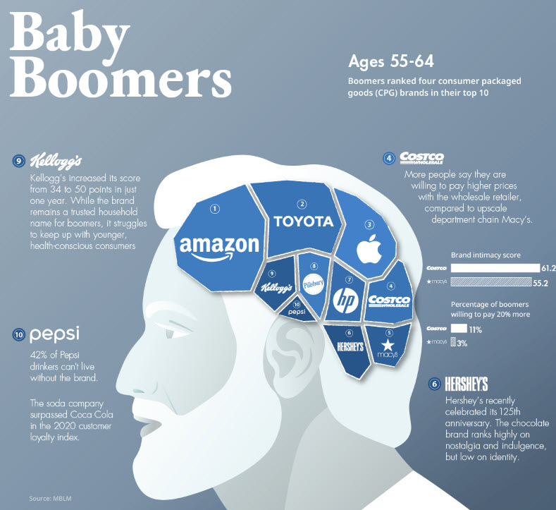 Baby Boomers (fonte: Mblm)