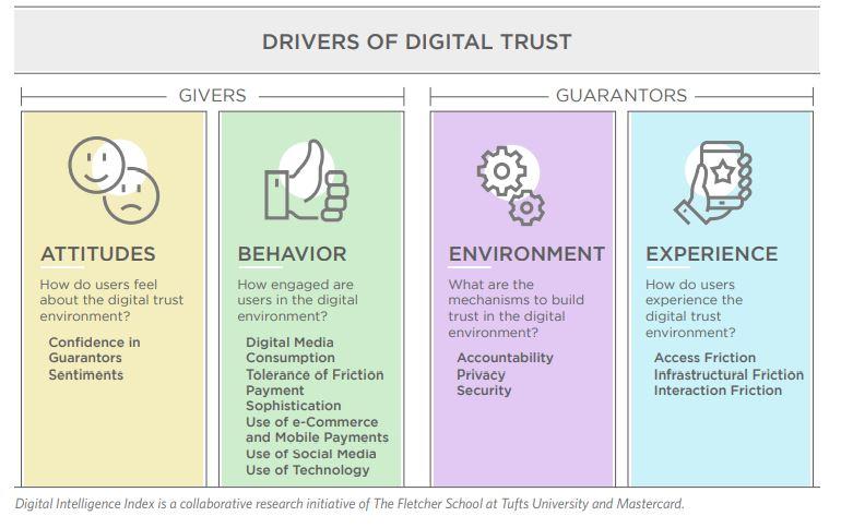 Drivrers of digital trust